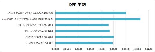 DPPベンチマーク結果